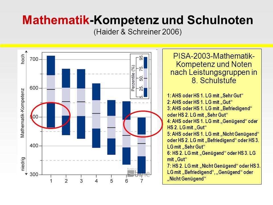 Mathematik-Kompetenz und Schulnoten (Haider & Schreiner 2006) PISA-2003-Mathematik- Kompetenz und Noten nach Leistungsgruppen in 8. Schulstufe 1: AHS