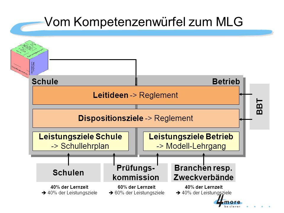 Betrieb Schule Leitideen -> Reglement Dispositionsziele -> Reglement Leistungsziele Schule -> Schullehrplan Leistungsziele Betrieb -> Modell-Lehrgang
