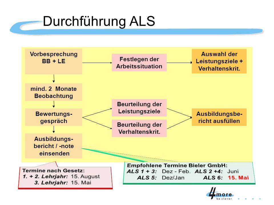 Durchführung ALS Festlegen der Arbeitssituation Beurteilung der Leistungsziele Beurteilung der Verhaltenskrit. Auswahl der Leistungsziele + Verhaltens