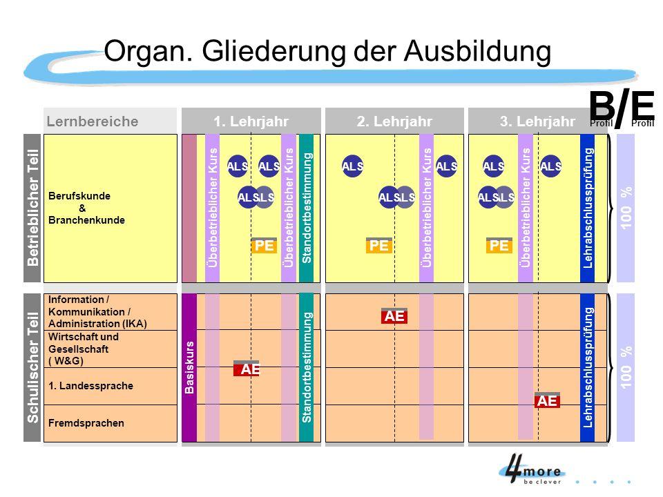 Organ. Gliederung der Ausbildung Lernbereiche Berufskunde & Branchenkunde Betrieblicher Teil Information / Kommunikation / Administration (IKA) Wirtsc