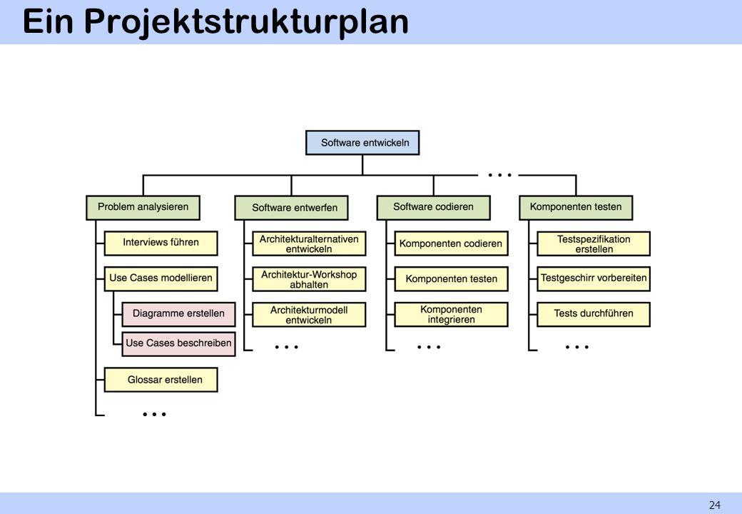 Ein Projektstrukturplan 24