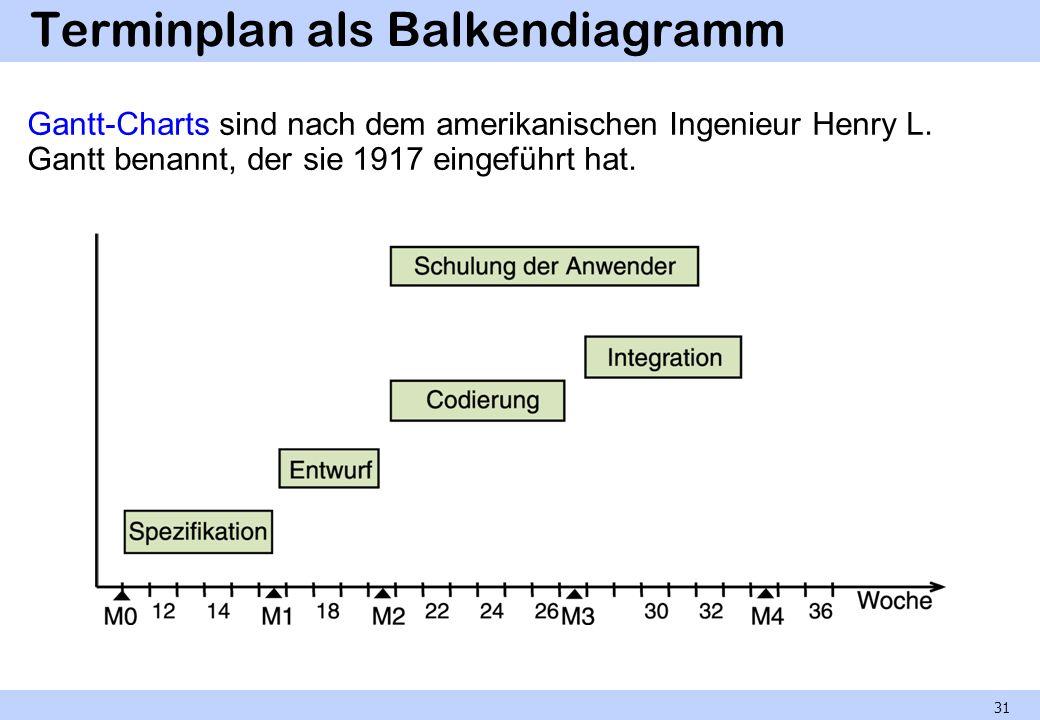 Terminplan als Balkendiagramm Gantt-Charts sind nach dem amerikanischen Ingenieur Henry L. Gantt benannt, der sie 1917 eingeführt hat. 31