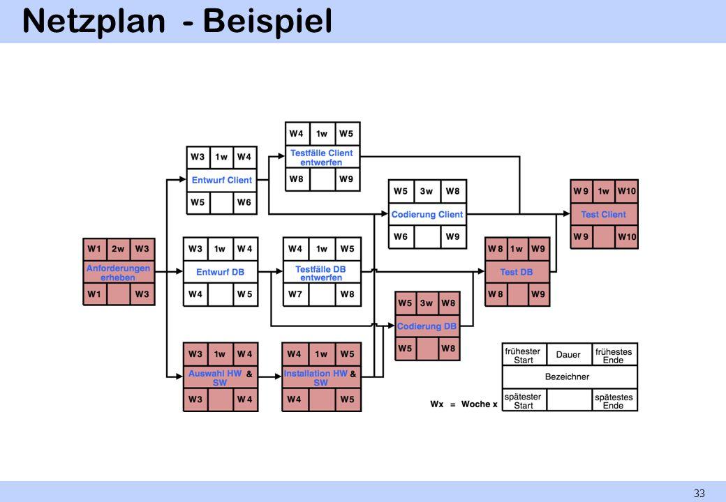 Netzplan - Beispiel 33
