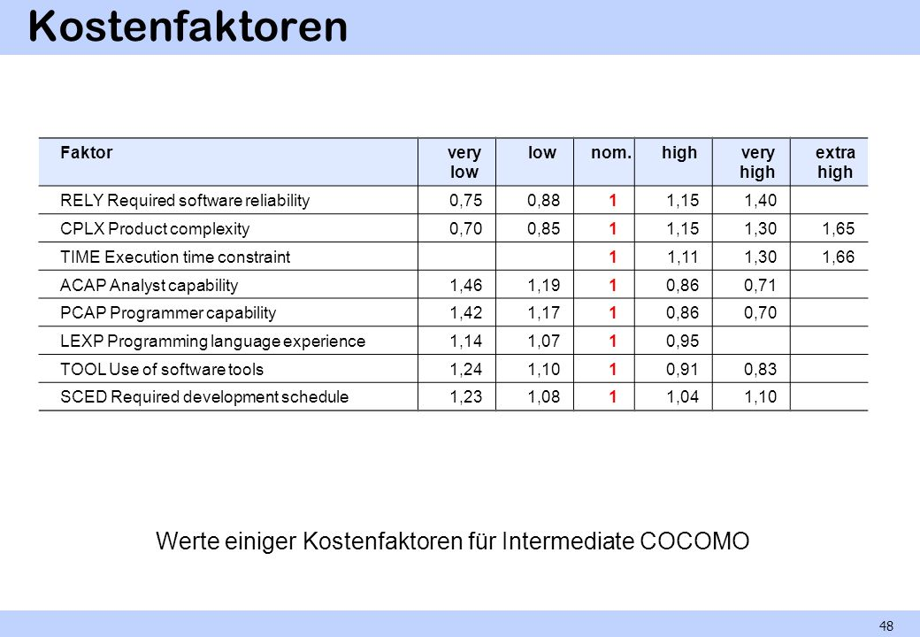 Kostenfaktoren Werte einiger Kostenfaktoren für Intermediate COCOMO 48 Faktorvery low lownom.highvery high extra high RELY Required software reliability0,750,8811,151,40 CPLX Product complexity0,700,8511,151,301,65 TIME Execution time constraint11,111,301,66 ACAP Analyst capability1,461,1910,860,71 PCAP Programmer capability1,421,1710,860,70 LEXP Programming language experience1,141,0710,95 TOOL Use of software tools1,241,1010,910,83 SCED Required development schedule1,231,0811,041,10
