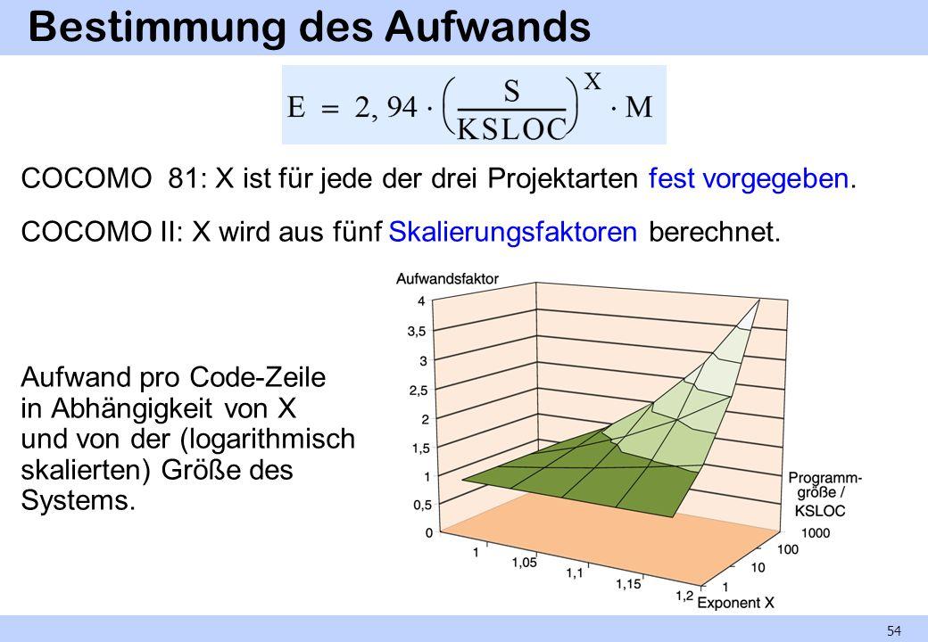Bestimmung des Aufwands COCOMO 81: X ist für jede der drei Projektarten fest vorgegeben. COCOMO II: X wird aus fünf Skalierungsfaktoren berechnet. Auf