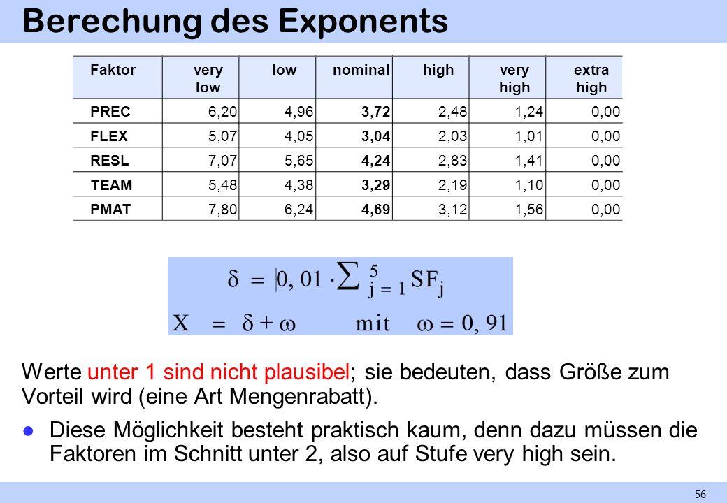 Berechung des Exponents Werte unter 1 sind nicht plausibel; sie bedeuten, dass Größe zum Vorteil wird (eine Art Mengenrabatt). Diese Möglichkeit beste