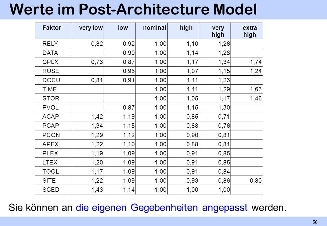 Werte im Post-Architecture Model Sie können an die eigenen Gegebenheiten angepasst werden. 58 Faktorvery lowlownominalhighvery high extra high RELY0,8