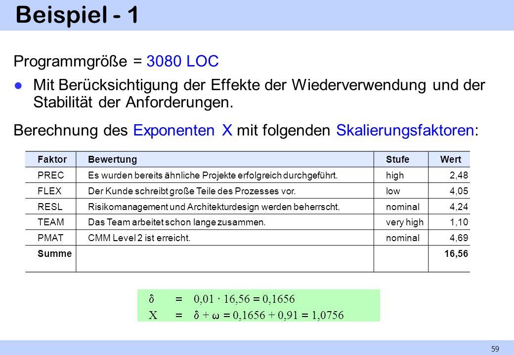 Beispiel - 1 Programmgröße = 3080 LOC Mit Berücksichtigung der Effekte der Wiederverwendung und der Stabilität der Anforderungen. Berechnung des Expon