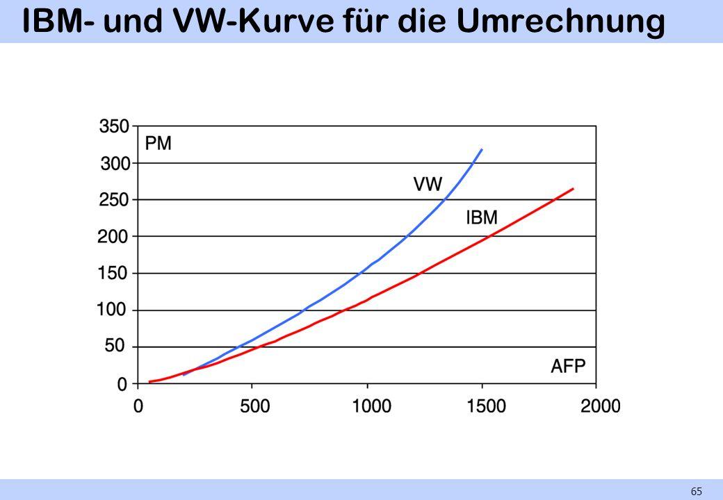 IBM- und VW-Kurve für die Umrechnung 65