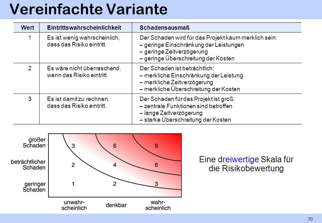 Vereinfachte Variante Eine dreiwertige Skala für die Risikobewertung 70 WertEintrittswahrscheinlichkeitSchadensausmaß 1Es ist wenig wahrscheinlich, da