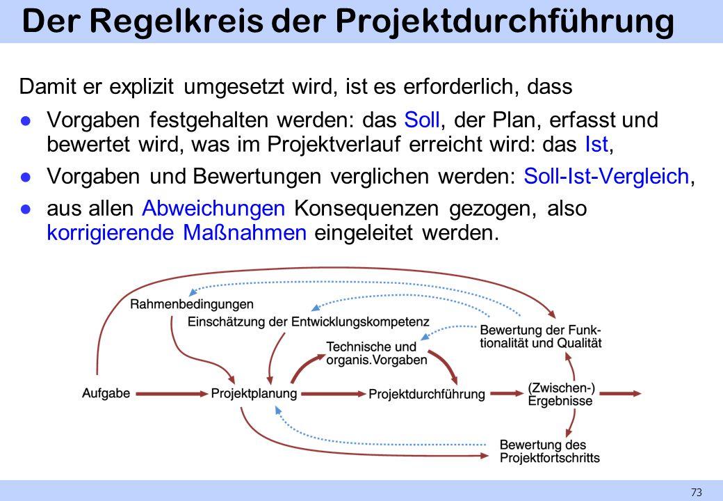 Der Regelkreis der Projektdurchführung Damit er explizit umgesetzt wird, ist es erforderlich, dass Vorgaben festgehalten werden: das Soll, der Plan, e