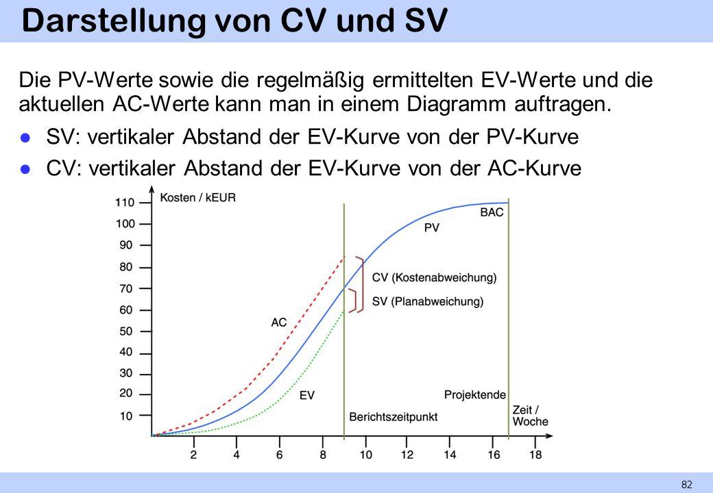 Darstellung von CV und SV Die PV-Werte sowie die regelmäßig ermittelten EV-Werte und die aktuellen AC-Werte kann man in einem Diagramm auftragen. SV: