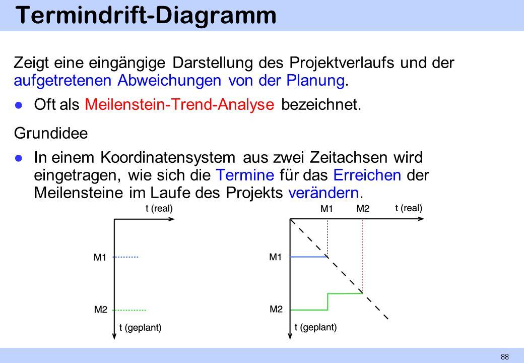 Termindrift-Diagramm Zeigt eine eingängige Darstellung des Projektverlaufs und der aufgetretenen Abweichungen von der Planung. Oft als Meilenstein-Tre