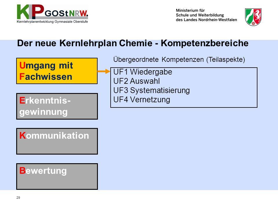 Der neue Kernlehrplan Chemie - Kompetenzbereiche UF1 Wiedergabe UF2 Auswahl UF3 Systematisierung UF4 Vernetzung Umgang mit Fachwissen Erkenntnis- gewinnung Kommunikation Bewertung Übergeordnete Kompetenzen (Teilaspekte) 29