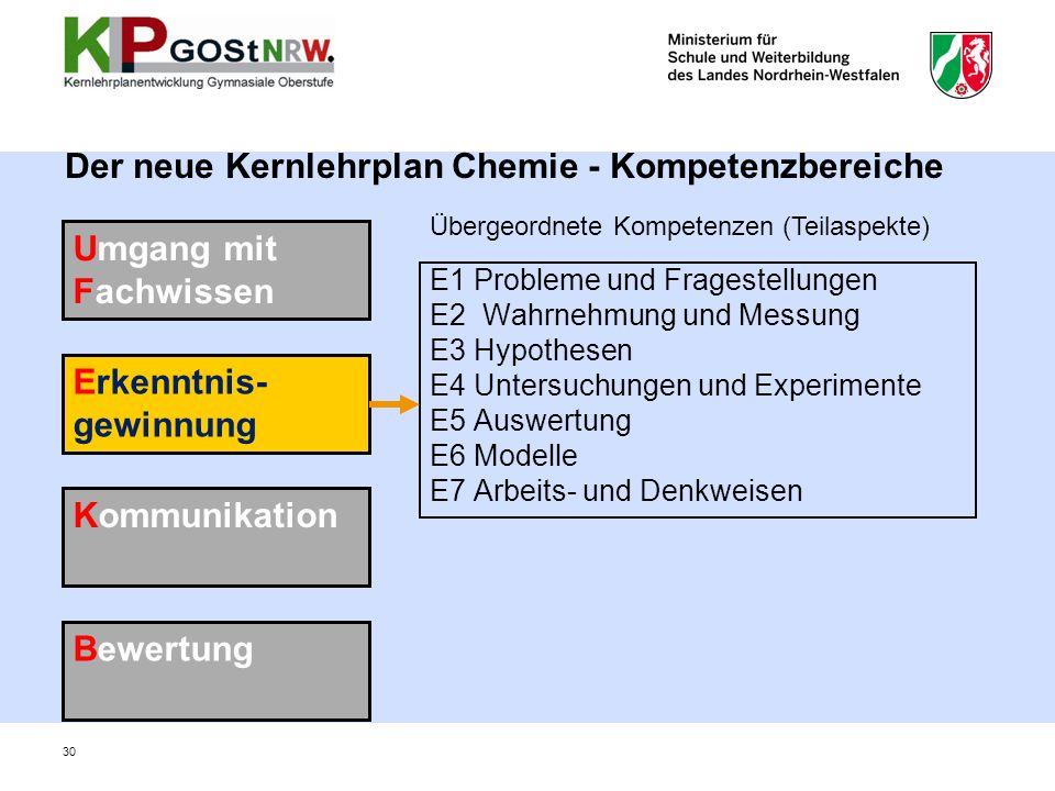 Der neue Kernlehrplan Chemie - Kompetenzbereiche E1 Probleme und Fragestellungen E2 Wahrnehmung und Messung E3 Hypothesen E4 Untersuchungen und Experimente E5 Auswertung E6 Modelle E7 Arbeits- und Denkweisen Umgang mit Fachwissen Erkenntnis- gewinnung Kommunikation Bewertung Übergeordnete Kompetenzen (Teilaspekte) 30