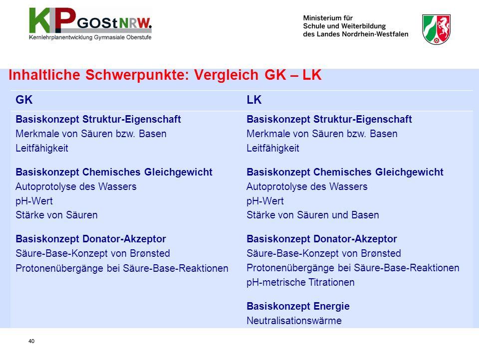 Inhaltliche Schwerpunkte: Vergleich GK – LK GKLK Basiskonzept Struktur-Eigenschaft Merkmale von Säuren bzw. Basen Leitfähigkeit Basiskonzept Chemische