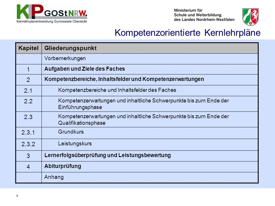 KapitelGliederungspunkt Vorbemerkungen 1 Aufgaben und Ziele des Faches 2 Kompetenzbereiche, Inhaltsfelder und Kompetenzerwartungen 2.1 Kompetenzbereiche und Inhaltsfelder des Faches 2.2 Kompetenzerwartungen und inhaltliche Schwerpunkte bis zum Ende der Einführungsphase 2.3 Kompetenzerwartungen und inhaltliche Schwerpunkte bis zum Ende der Qualifikationsphase 2.3.1 Grundkurs 2.3.2 Leistungskurs 3 Lernerfolgsüberprüfung und Leistungsbewertung 4 Abiturprüfung Anhang Kompetenzorientierte Kernlehrpläne 9