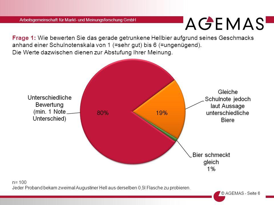 Arbeitsgemeinschaft für Markt- und Meinungsforschung GmbH © AGEMAS - Seite 6 Frage 1: Wie bewerten Sie das gerade getrunkene Hellbier aufgrund seines