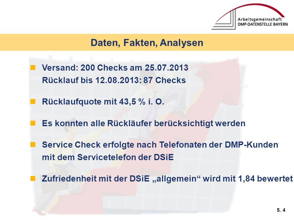 S. 4 Daten, Fakten, Analysen Versand: 200 Checks am 25.07.2013 Rücklauf bis 12.08.2013: 87 Checks Rücklaufquote mit 43,5 % i. O. Es konnten alle Rückl