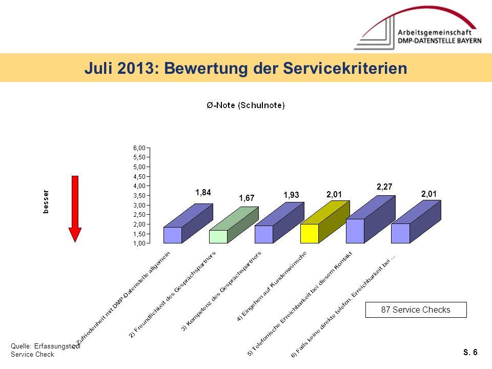 S. 6 Juli 2013: Bewertung der Servicekriterien Quelle: Erfassungstool Service Check 87 Service Checks 1,84 1,67 1,93 2,01 2,27
