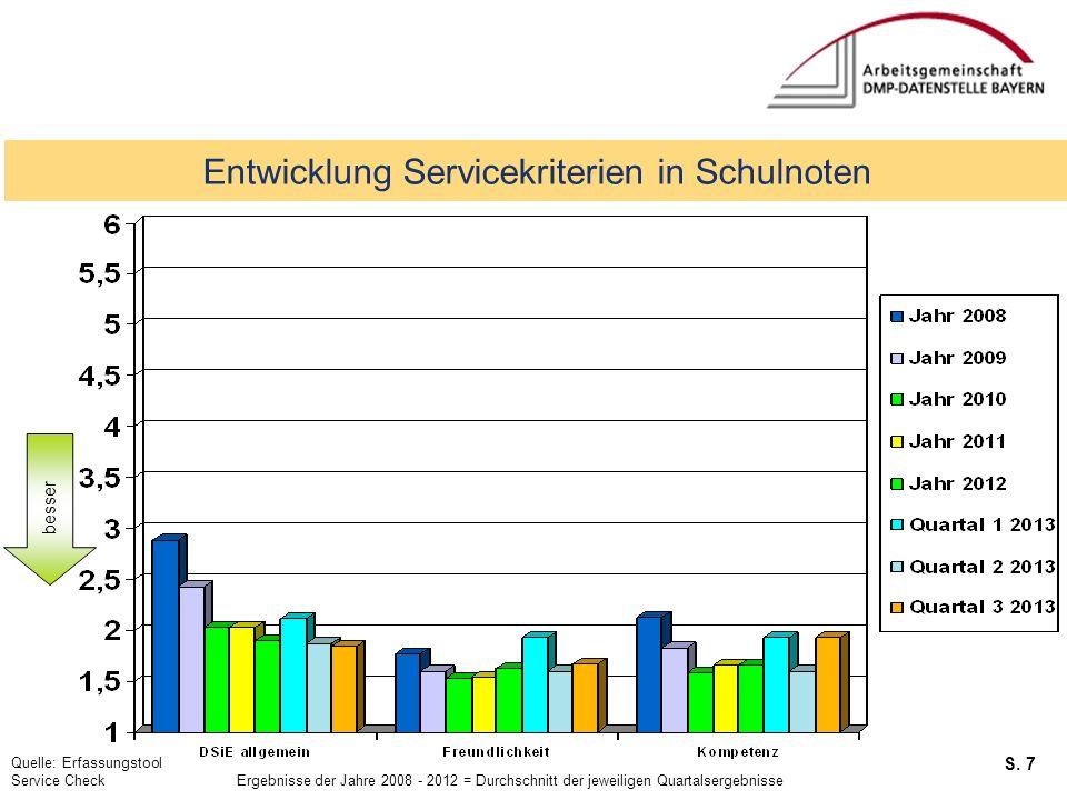 S. 7 Service Checks Entwicklung Servicekriterien in Schulnoten Quelle: Erfassungstool Service Check Ergebnisse der Jahre 2008 - 2012 = Durchschnitt de