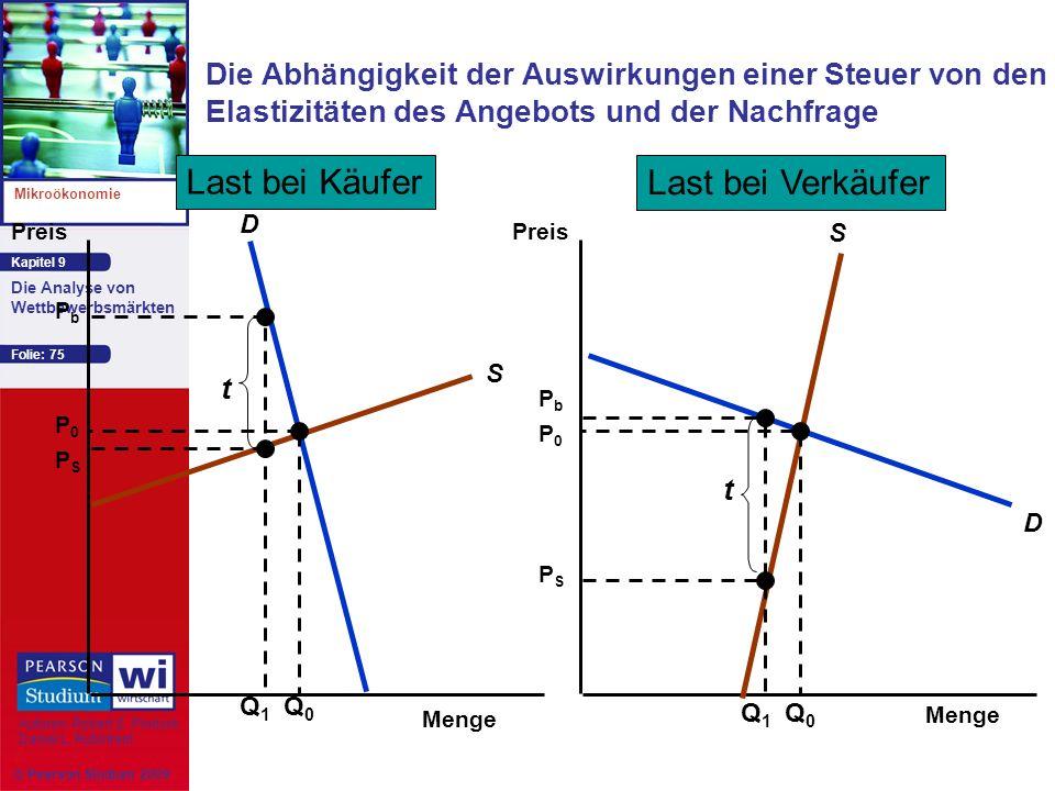 Kapitel 9 Mikroökonomie Autoren: Robert S. Pindyck Daniel L. Rubinfeld Die Analyse von Wettbewerbsmärkten © Pearson Studium 2009 Folie: 75 Die Abhängi