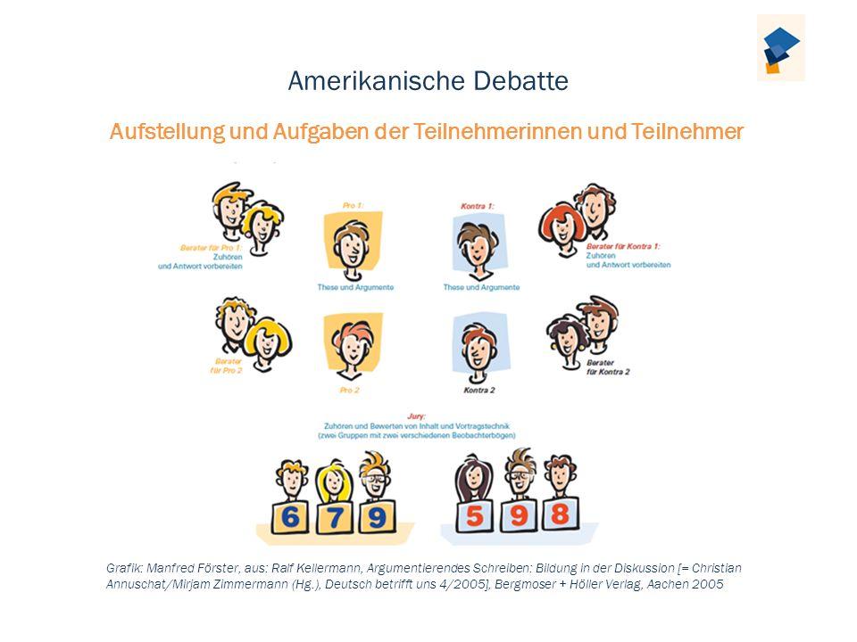 Amerikanische Debatte Aufstellung und Aufgaben der Teilnehmerinnen und Teilnehmer Grafik: Manfred Förster, aus: Ralf Kellermann, Argumentierendes Schr