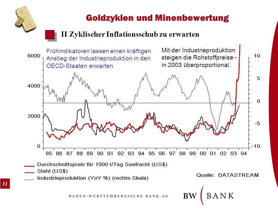 11 Goldzyklen und Minenbewertung II Zyklischer Inflationsschub zu erwarten Frühindikatoren lassen einen kräftigen Anstieg der Industrieproduktion in d