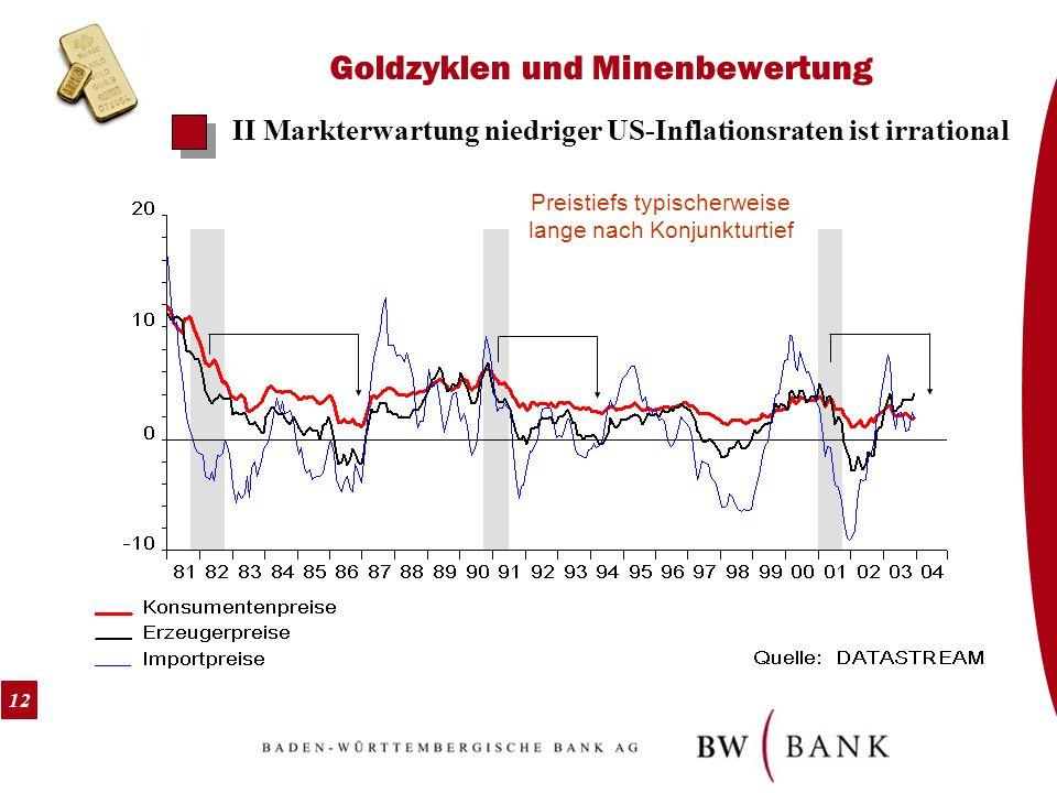 12 Goldzyklen und Minenbewertung II Markterwartung niedriger US-Inflationsraten ist irrational Preistiefs typischerweise lange nach Konjunkturtief