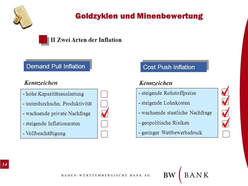 14 Goldzyklen und Minenbewertung II Zwei Arten der Inflation Demand Pull Inflation Kennzeichen - hohe Kapazitätsauslastung - unterdurchschn. Produktiv