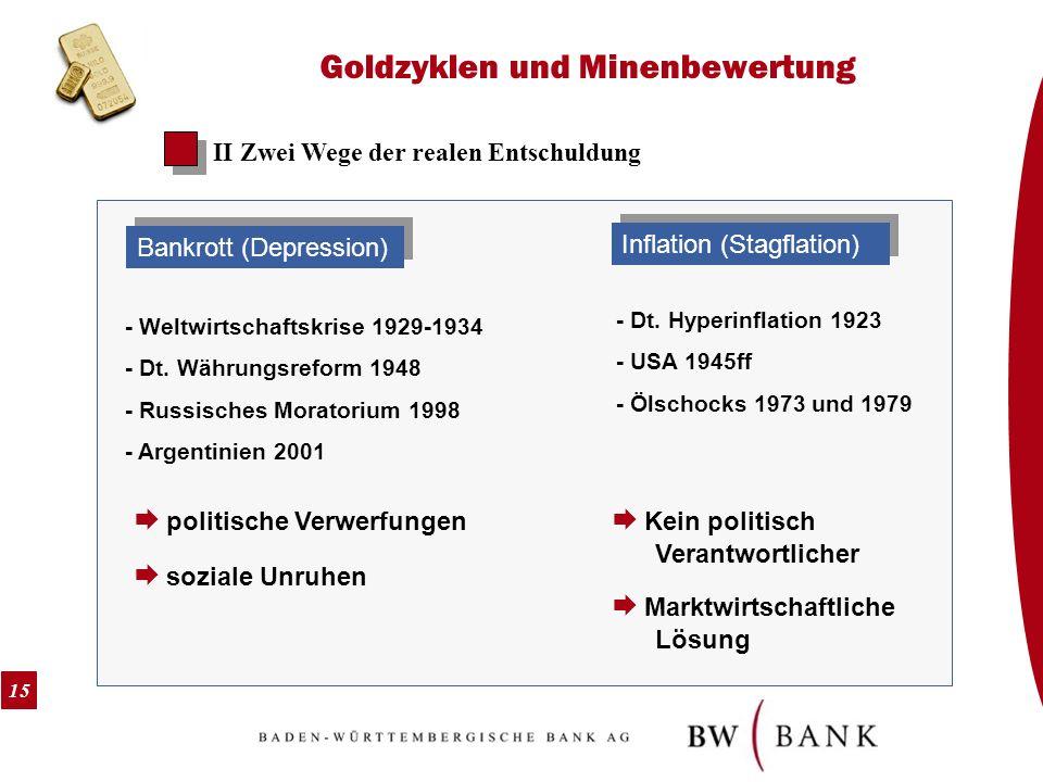 15 Goldzyklen und Minenbewertung II Zwei Wege der realen Entschuldung Bankrott (Depression) Inflation (Stagflation) - Weltwirtschaftskrise 1929-1934 -
