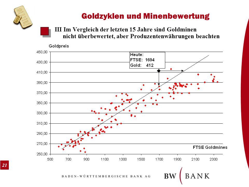 21 Goldzyklen und Minenbewertung III Im Vergleich der letzten 15 Jahre sind Goldminen nicht überbewertet, aber Produzentenwährungen beachten