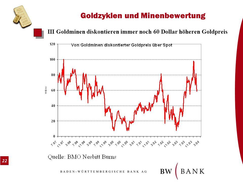 22 Goldzyklen und Minenbewertung III Goldminen diskontieren immer noch 60 Dollar höheren Goldpreis