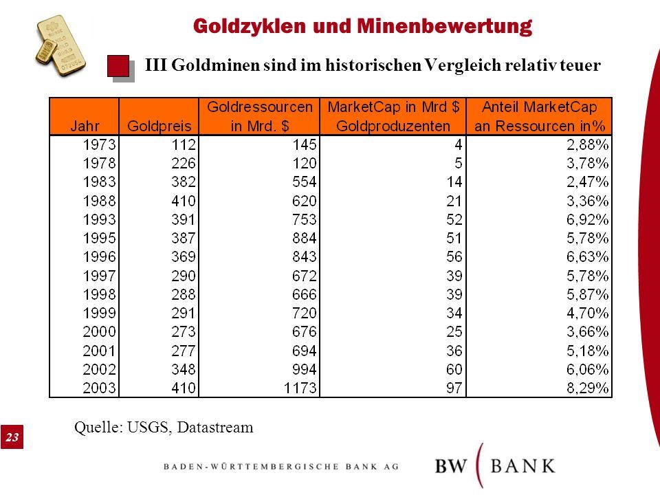 23 Goldzyklen und Minenbewertung III Goldminen sind im historischen Vergleich relativ teuer Quelle: USGS, Datastream