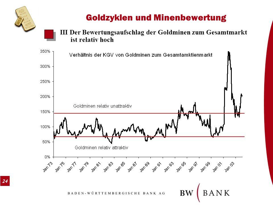 24 Goldzyklen und Minenbewertung III Der Bewertungsaufschlag der Goldminen zum Gesamtmarkt ist relativ hoch