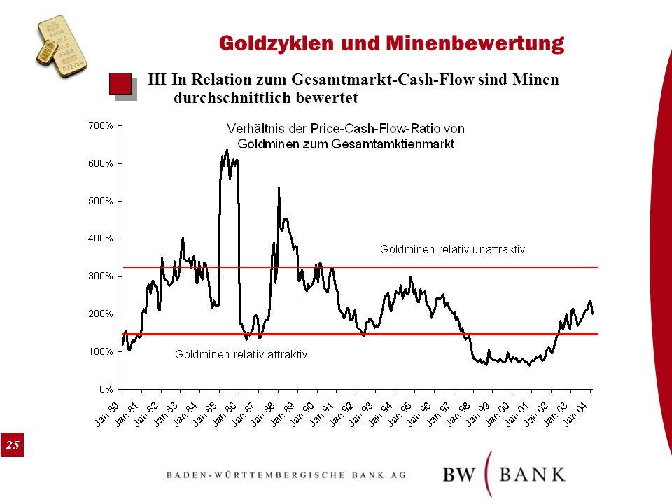 25 Goldzyklen und Minenbewertung III In Relation zum Gesamtmarkt-Cash-Flow sind Minen durchschnittlich bewertet