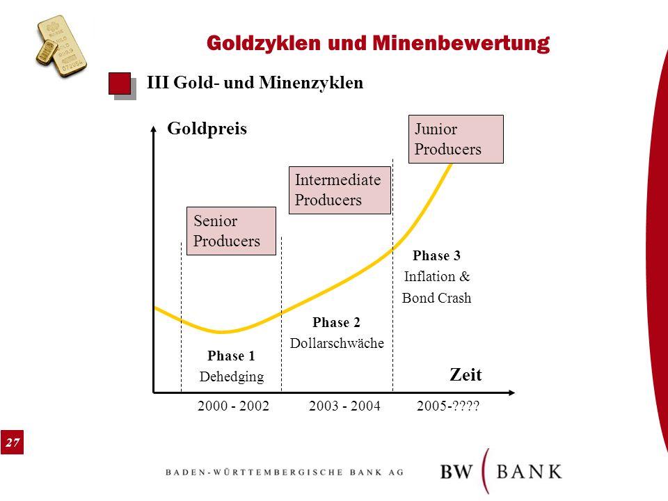 27 Goldzyklen und Minenbewertung III Gold- und Minenzyklen Phase 1 Dehedging Phase 2 Dollarschwäche Phase 3 Inflation & Bond Crash Goldpreis Zeit 2000