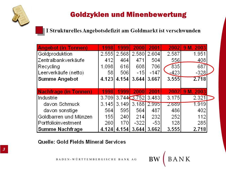 3 Goldzyklen und Minenbewertung I Strukturelles Angebotsdefizit am Goldmarkt ist verschwunden