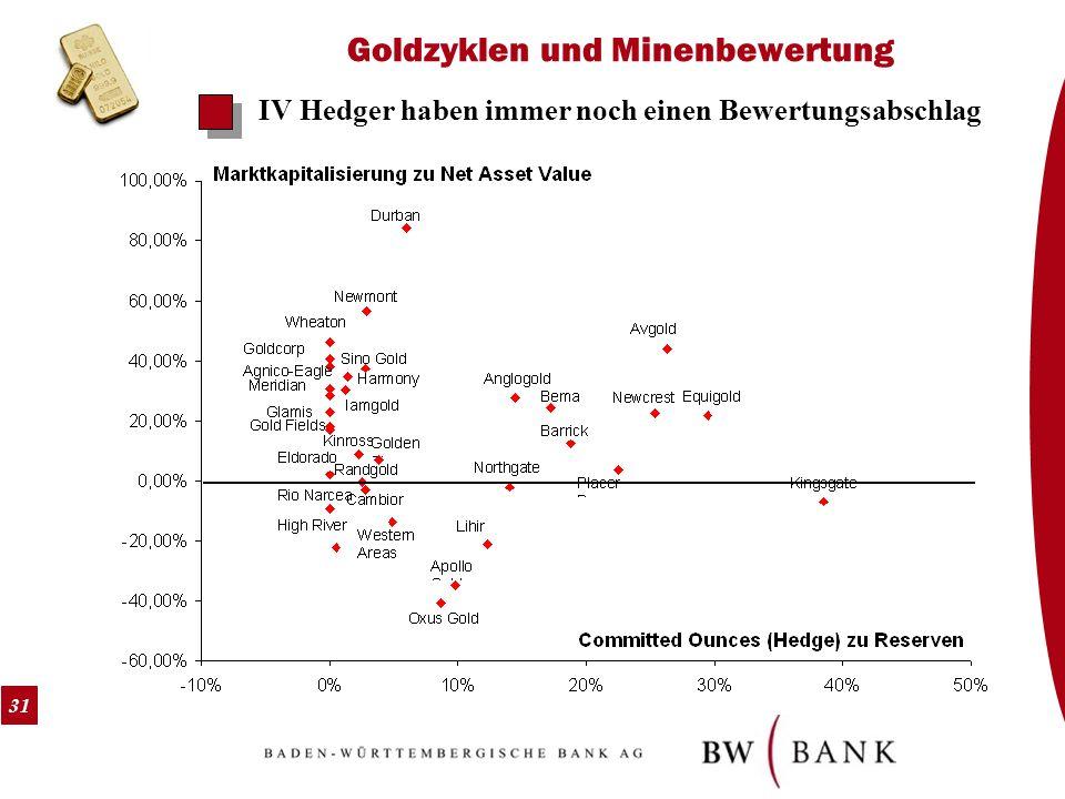31 Goldzyklen und Minenbewertung IV Hedger haben immer noch einen Bewertungsabschlag