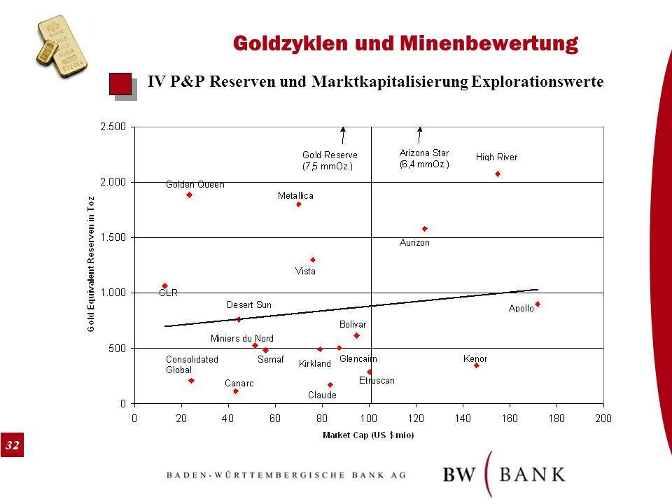 32 Goldzyklen und Minenbewertung IV P&P Reserven und Marktkapitalisierung Explorationswerte