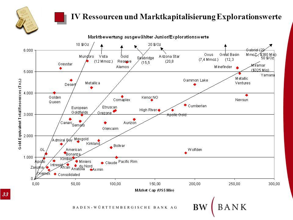 33 IV Ressourcen und Marktkapitalisierung Explorationswerte