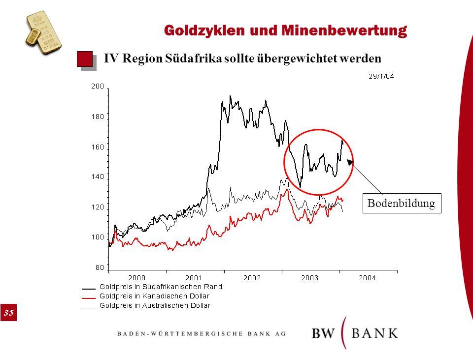 35 Goldzyklen und Minenbewertung IV Region Südafrika sollte übergewichtet werden Bodenbildung