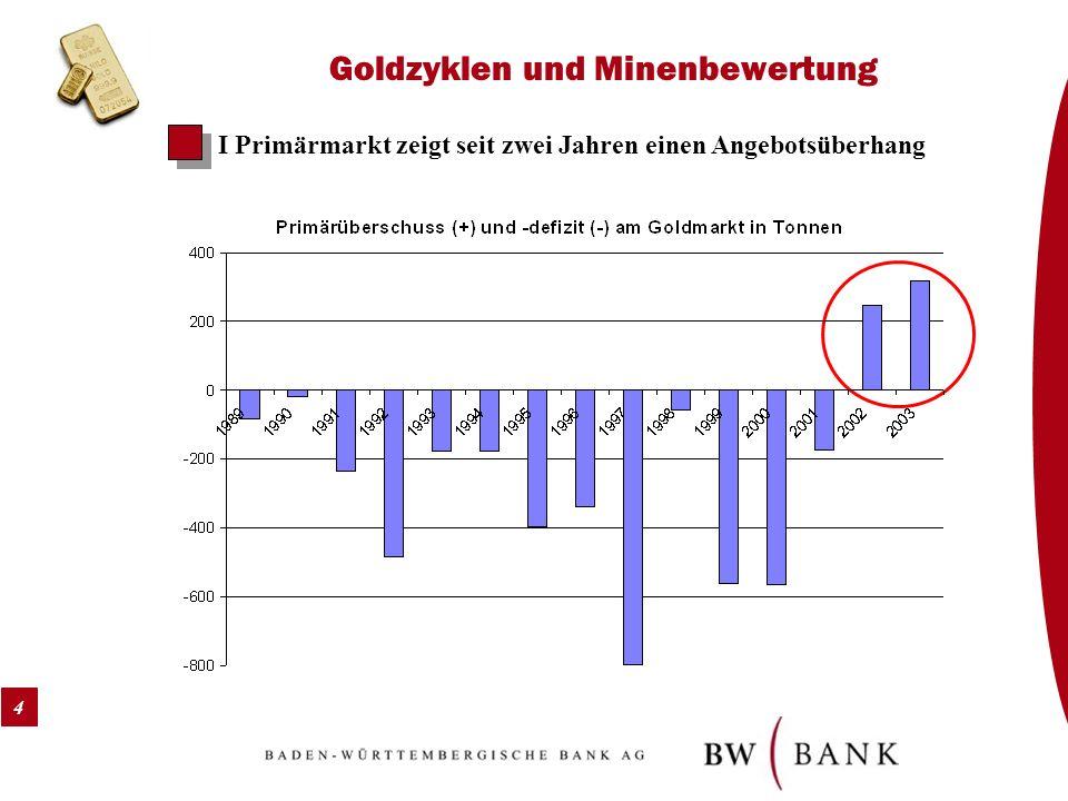 4 Goldzyklen und Minenbewertung I Primärmarkt zeigt seit zwei Jahren einen Angebotsüberhang