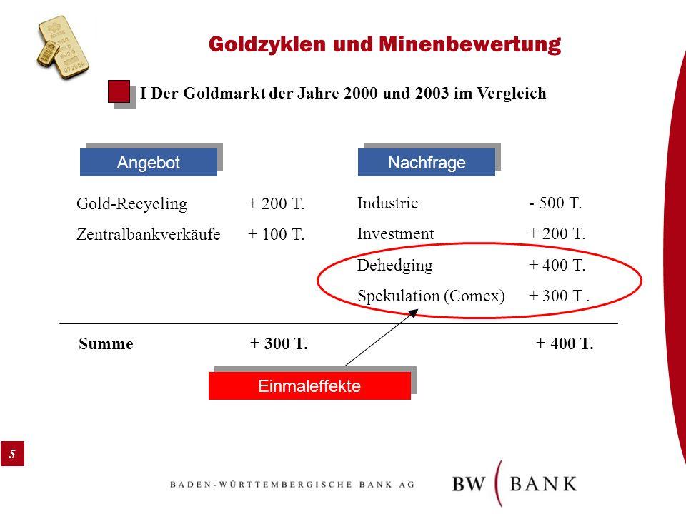 5 Goldzyklen und Minenbewertung I Der Goldmarkt der Jahre 2000 und 2003 im Vergleich Gold-Recycling+ 200 T. Zentralbankverkäufe+ 100 T. Industrie- 500