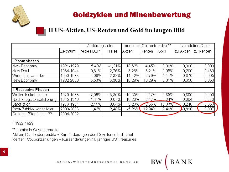 9 Goldzyklen und Minenbewertung II US-Aktien, US-Renten und Gold im langen Bild