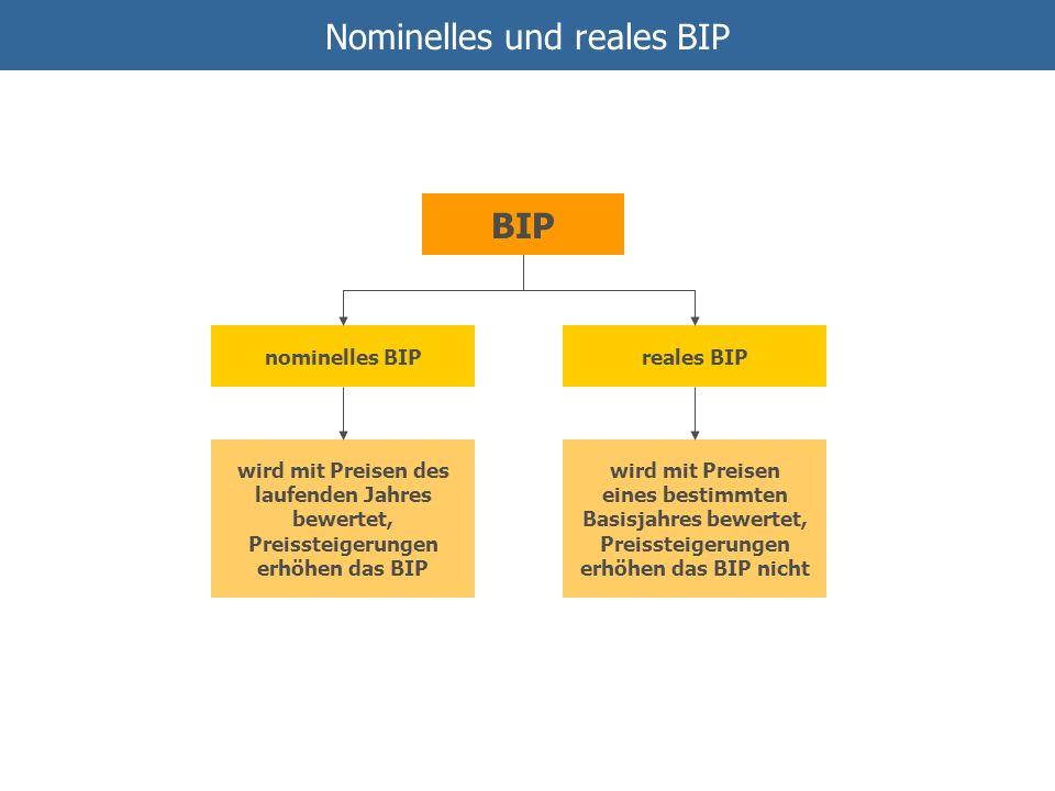 Nominelles und reales BIP BIP nominelles BIPreales BIP wird mit Preisen des laufenden Jahres bewertet, Preissteigerungen erhöhen das BIP wird mit Prei