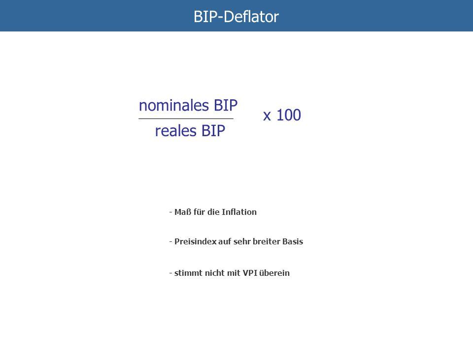 BIP-Deflator Bruttoinlandsprodukt (BIP) - Preisindex auf sehr breiter Basis - Maß für die Inflation nominales BIP reales BIP - stimmt nicht mit VPI üb