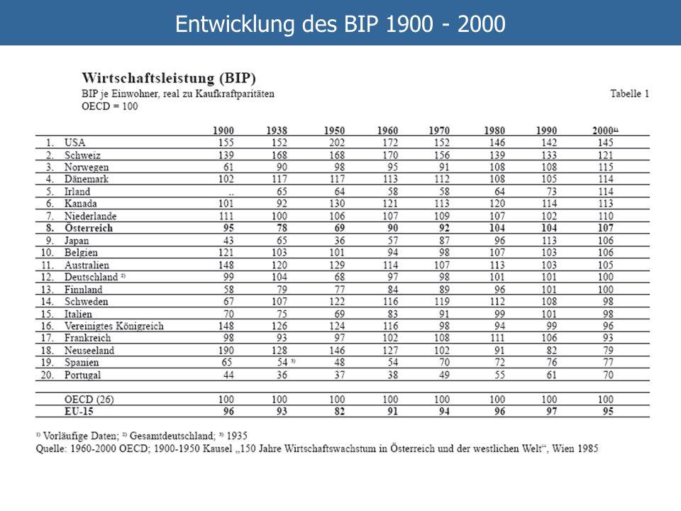 Entwicklung des BIP 1900 - 2000