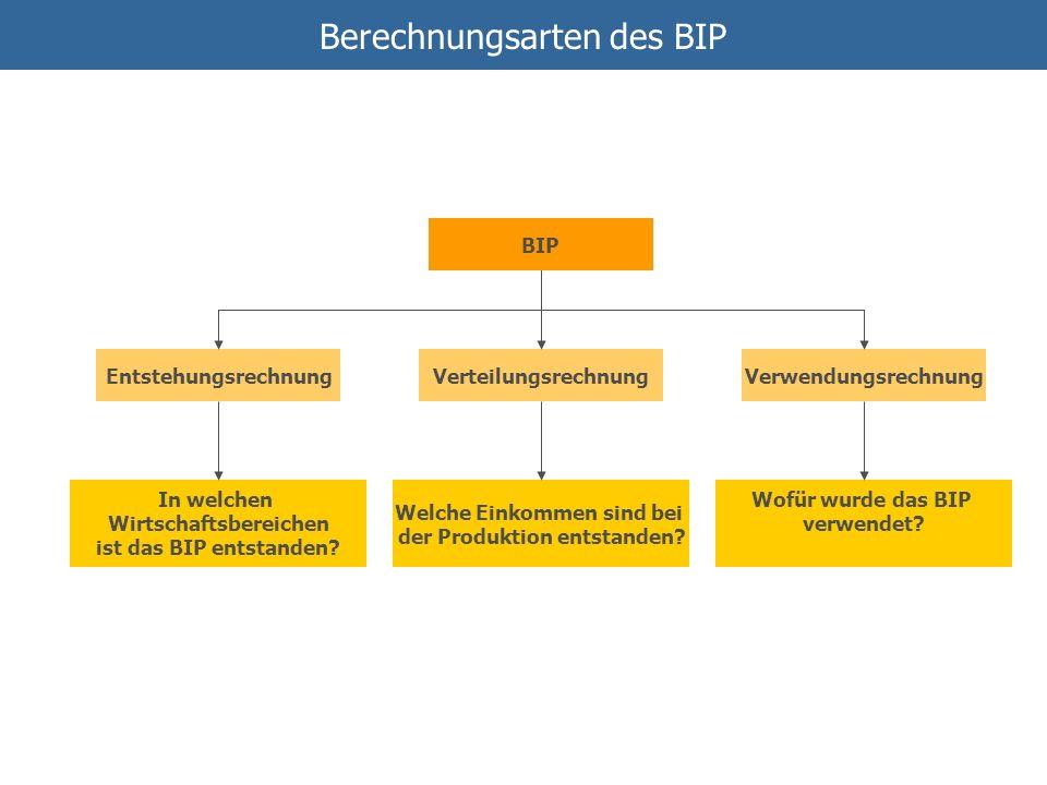 Berechnungsarten des BIP BIP VerteilungsrechnungVerwendungsrechnungEntstehungsrechnung Welche Einkommen sind bei der Produktion entstanden? Wofür wurd