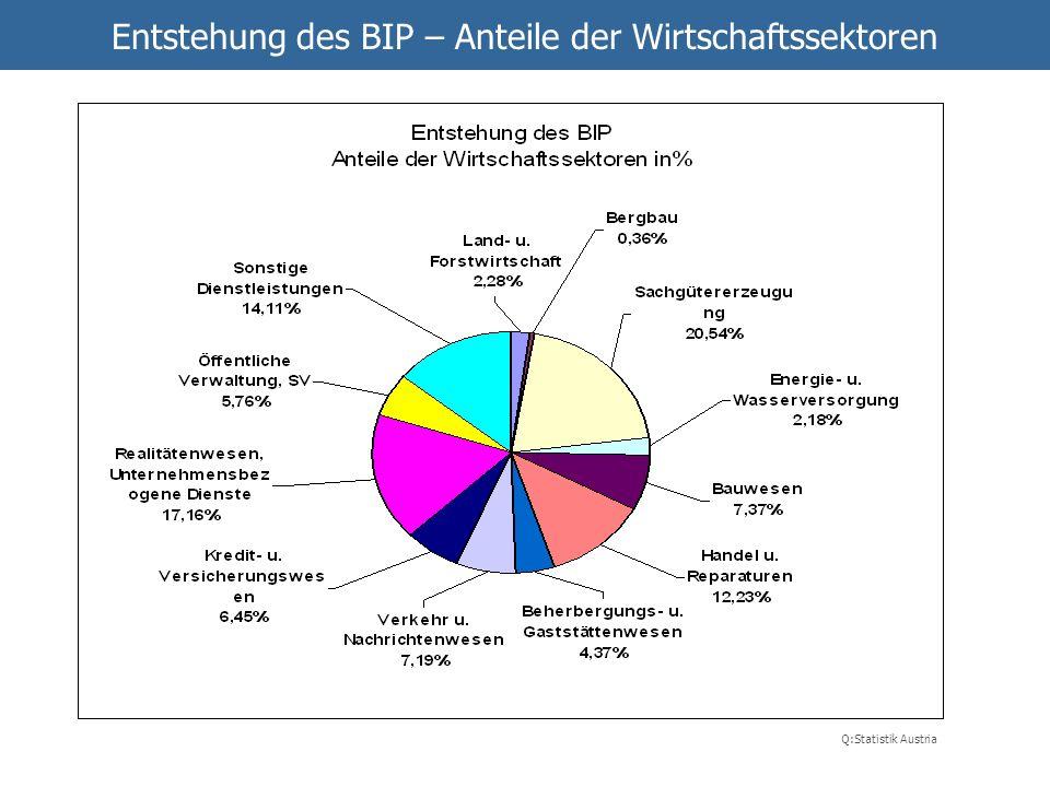 Entstehung des BIP – Anteile der Wirtschaftssektoren Q:Statistik Austria
